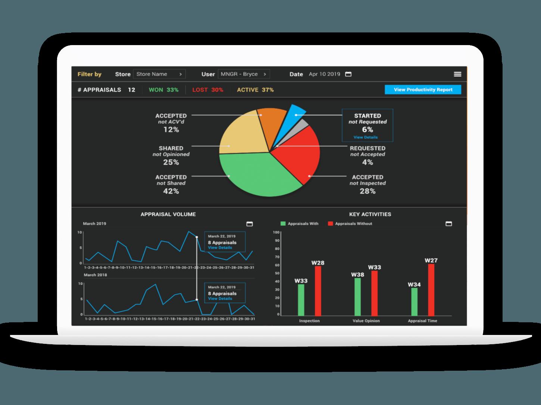 Data Driven Apprasial Grid Analytics Dashboard